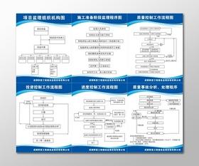 項目監理組織結構圖進度控制工作流程圖公司管理制度牌